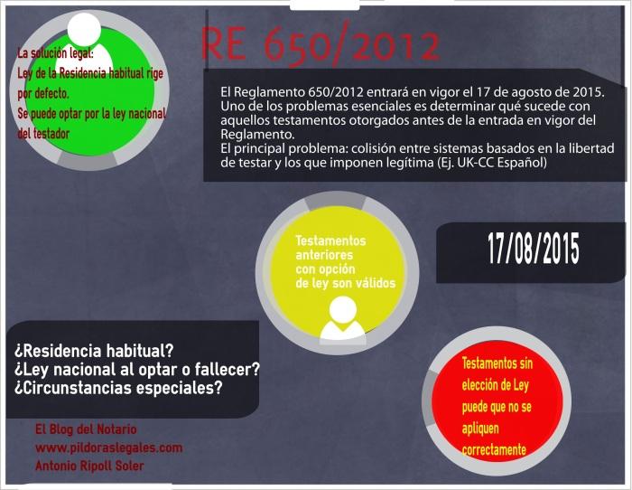 RE650/2012 notario alicante testamento internacional sucesión internacional notaria alicante
