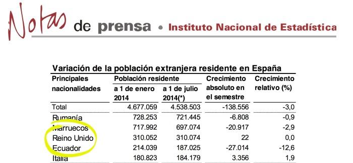 UK residentes en España